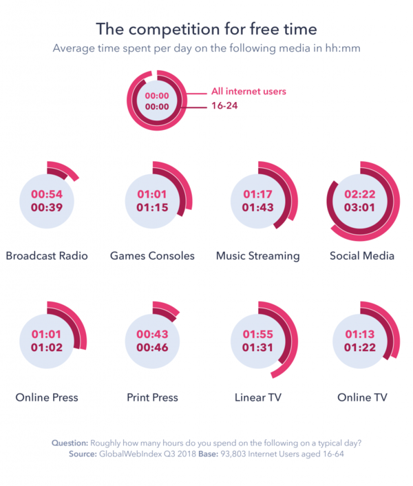 Average daily time spent on following the media - Credit: GWI