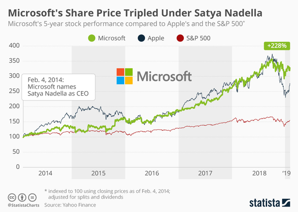 Microsoft under Satya Nadella - Credit: Statista