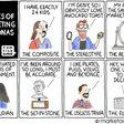 7 Types of Marketing Personas