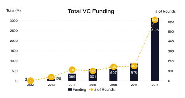 Blockchain VC Funding (by year)