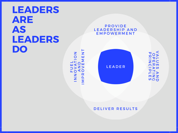 Leadership: Not only the What - but equally if not more important - the How