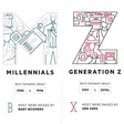 Meet Generation Z: The Newest Member to the Workforce