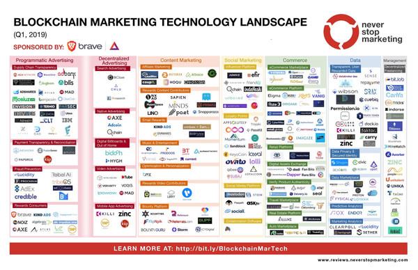 Blockchain marketing tech landscape grows 13x in 18 months