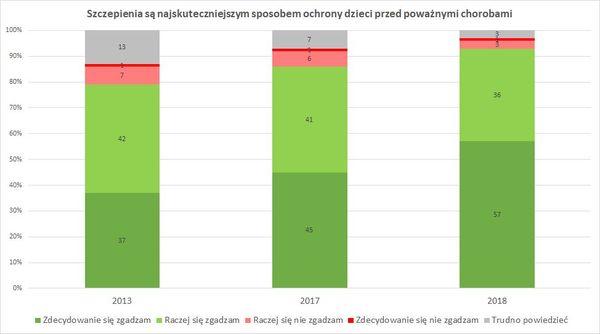 Coraz więcej Polaków ufa szczepieniom – 93 proc. z nas uważa, że najskuteczniej chronią przed chorobami – Crazy Nauka