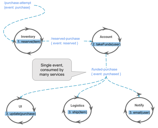 Each service listens for inbound events and outputs zero or more events.
