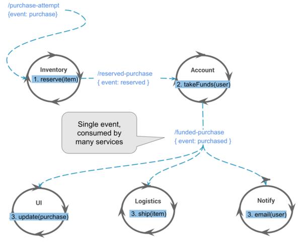 SF Data Weekly - Redshift + Glue, PostgreSQL Basics, Airflow