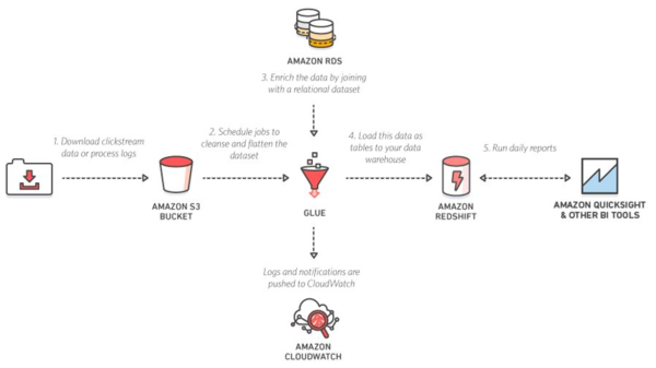 The implemented data pipeline.