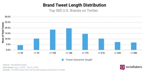 Brand Tweet Length Distribution - Credit: Socialbakers