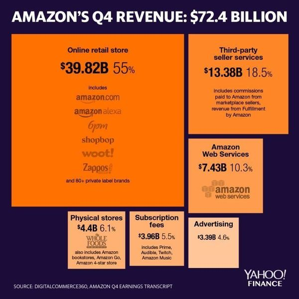 What Did Amazon Do This Week? - Feb 24   Revue