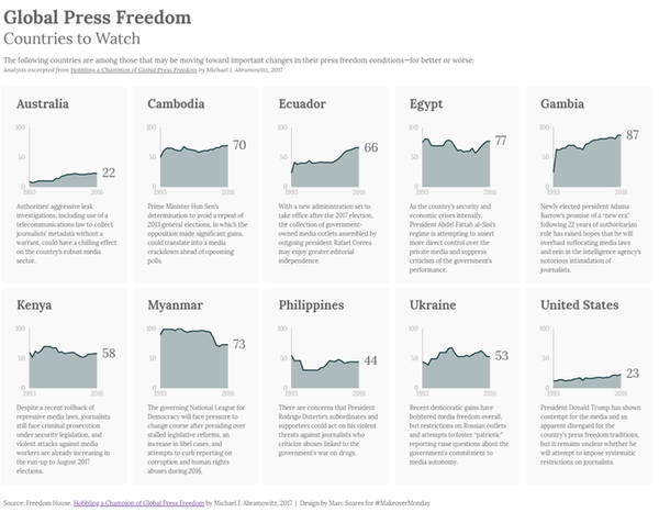 Analysis of Global Press Freedom by Marc Soares.