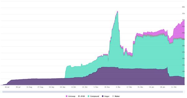 ETH Locked Up in Top 5 DeFi Apps (ex-MakerDAO). https://mikemcdonald.github.io/eth-defi/
