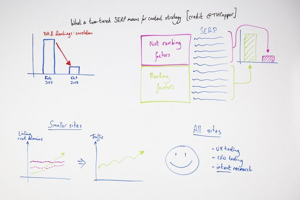 What a Two-Tiered SERP Means for Content Strategy - Whiteboard Friday