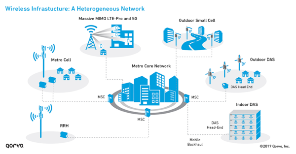 Source: Small Cell Networks and the Evolution of 5G (Part 1) - Qorvo.