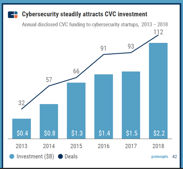 CVC CBInsights 2019 Report