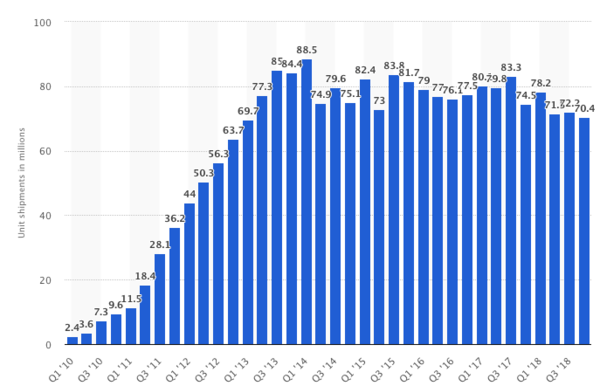 Samsung Smartphone Shipments By Year. Source: Statista