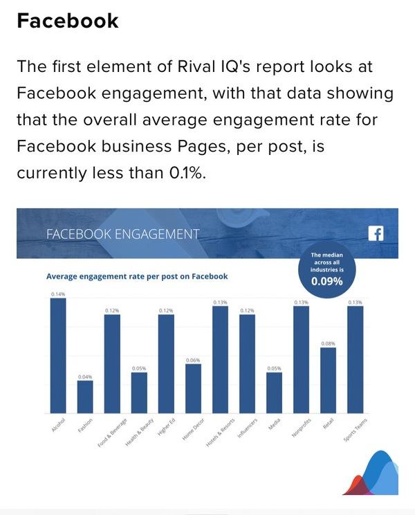 Interactie op Facebook (Rival IQ)