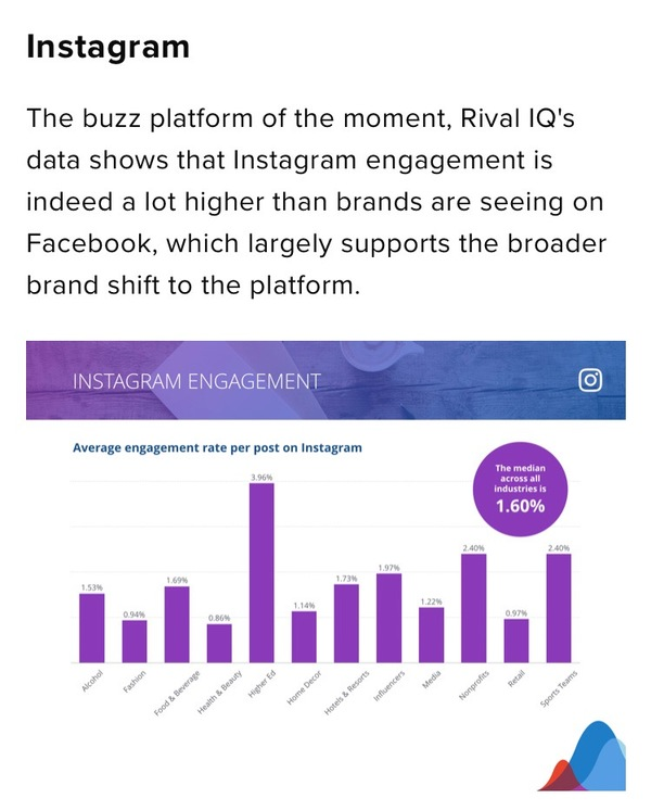 Interactie op Instagram (Rival IQ)