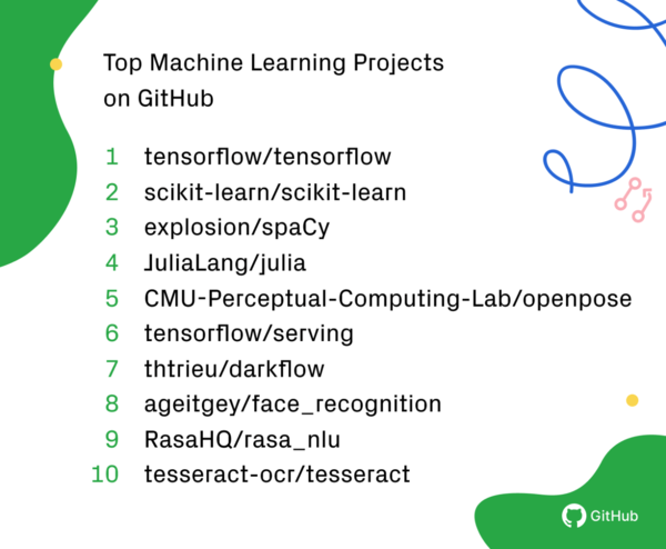 The top Machine Learning projects on GitHub in 2018. (GitHub)