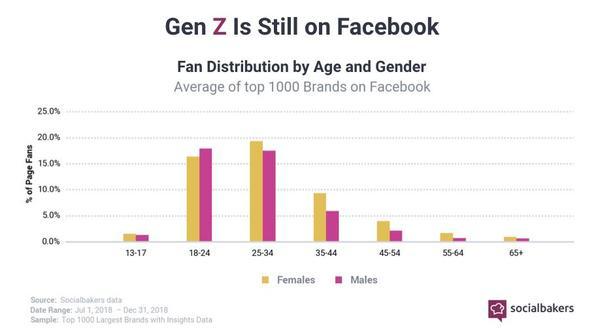 Gen Z on Facebook - Credit: Socialbakers