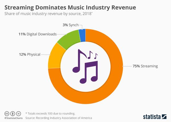 Music Industry Revenue - Credit: Statista