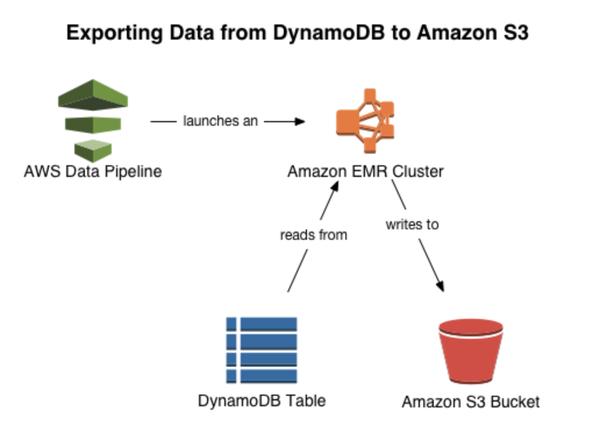 DynamoDB to S3.