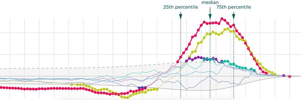 A chart in an interactive, annotated form, always starts with a static version.