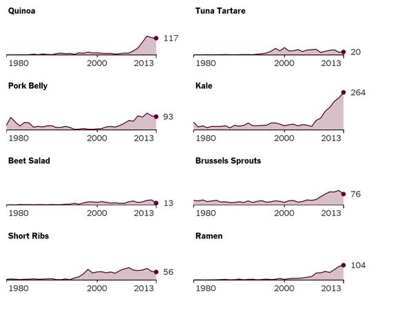 Wie man Food-Trends mit dem Calamari-Index erkennen kann