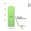 Running WebAssembly 100x faster 🔥