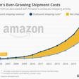 Amazon e le spese di spedizione