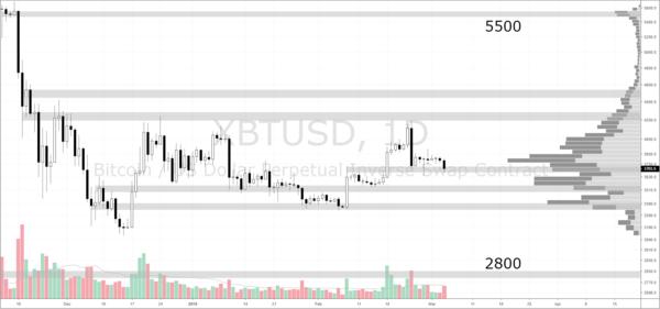 XBT/USD