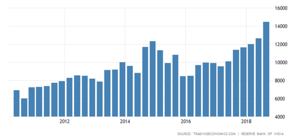 India Remittances By Quarter (In $Millions)