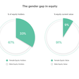 Silicon Valley's Equity Gap: Women Own Just 9% – #Angels News – Medium