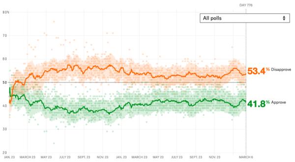 De populariteitscijfers van Trump (bron: FiveThirtyEight)
