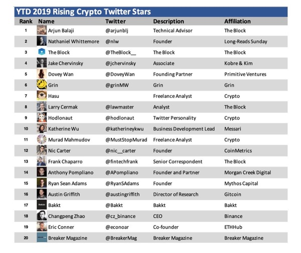 The rising twitter cryptopians.....remember it's just a list (sighs....)