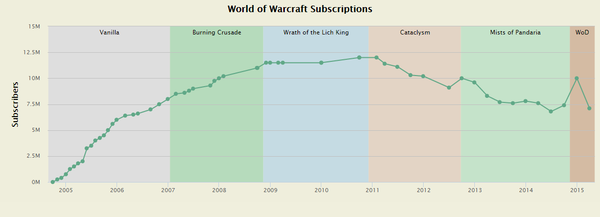 Blizzard's World of Warcraft Subscription Count (2005 - 2015)