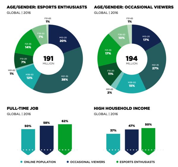 Newzoo 2016 Gaming Report: eSport's Demographics