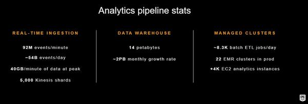 Epic AWS Infrastructure Statistics - AWS Summit