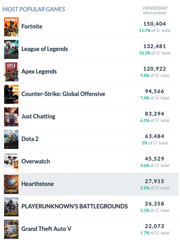 Most Popular Games on Twitch - Mar 2019.