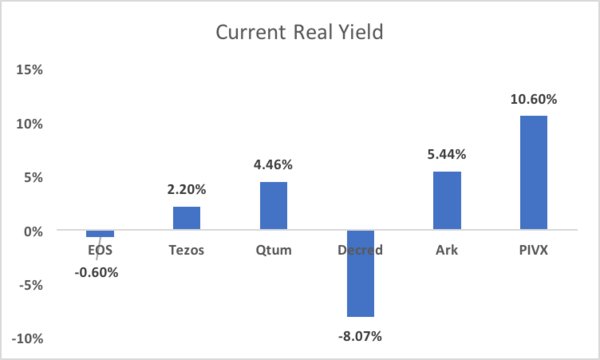 Current Real Yields for PoS Currencies