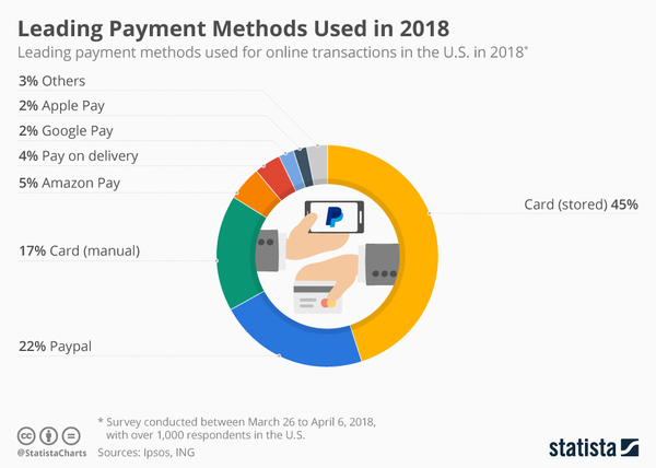 Most preferred payment methods in 2018 - Credit: Statista