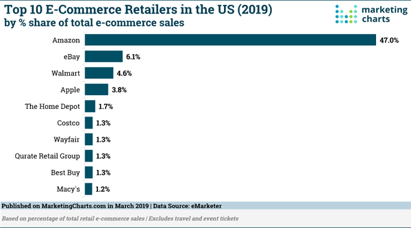 Top US Retailers by e-Commerce Sales Share - Credit: Marketing Charts
