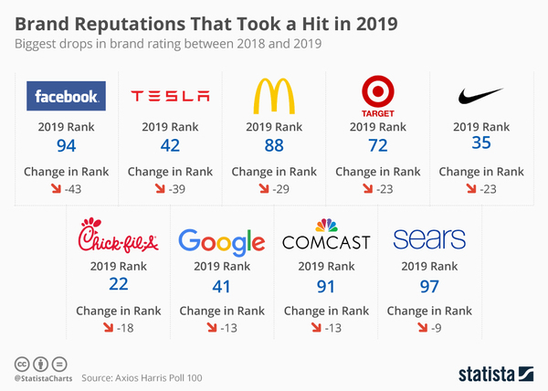 Reputations on the line - Credit: Statista