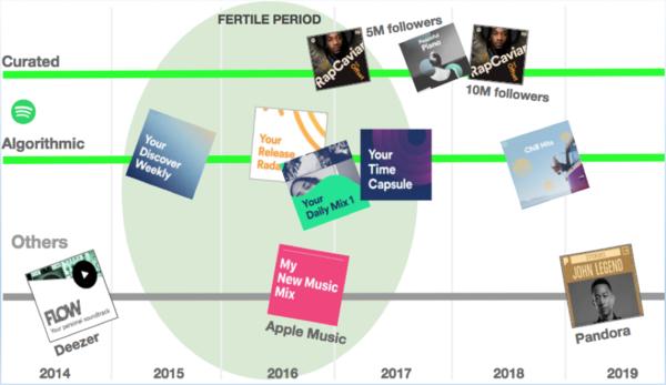 Een bere-interessante timeline over playlists [afbeelding linkt naar artikel]
