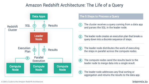 SF Data Weekly - Redshift for DBAs, Workflows at Uber, Spark