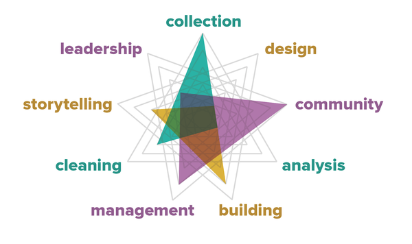 Connecting the logo to the organization's areas of work.
