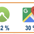 Komoot is the most used app for bicycle navigation - now even ahead of Google Maps in Germany!