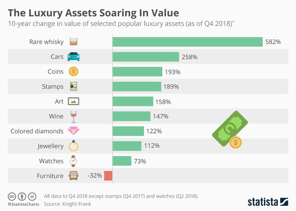 How the value of various luxury items have appreciated in value