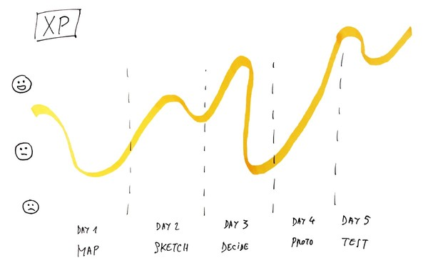 A smoother Design Sprint experience?