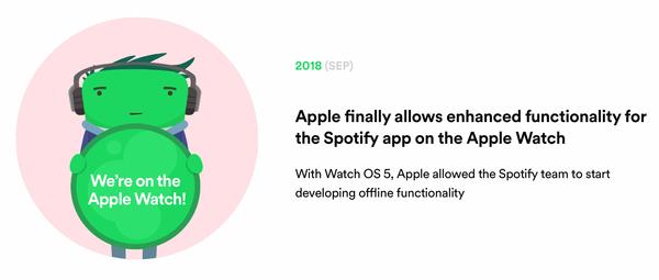 Bugün Apple Watch'un en popüler uygulamalarından birisi Spotify