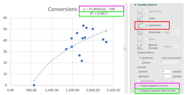 Data Analysis to Improve Google Ads